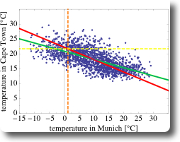 Scatter-plot of pairs of daily mean air temperature in Munich and in Cape Town, German